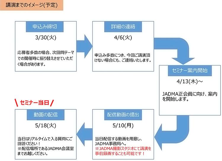 講演までのイメージ(予定)